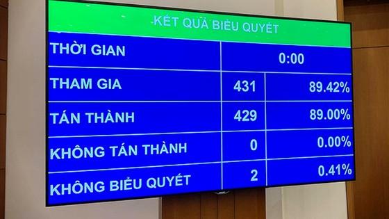 Chính thức bãi nhiệm đại biểu Quốc hội đối với ông Phạm Phú Quốc ảnh 1