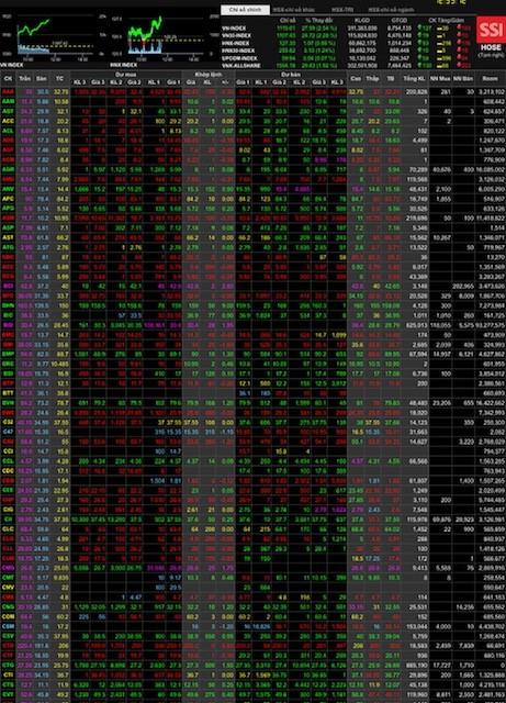 Sáng 25-1 HoSE mở sàn sau 2 ngày, VN-Index tăng gần 28 điểm, vượt ngưỡng 1.115 điểm. ảnh 1