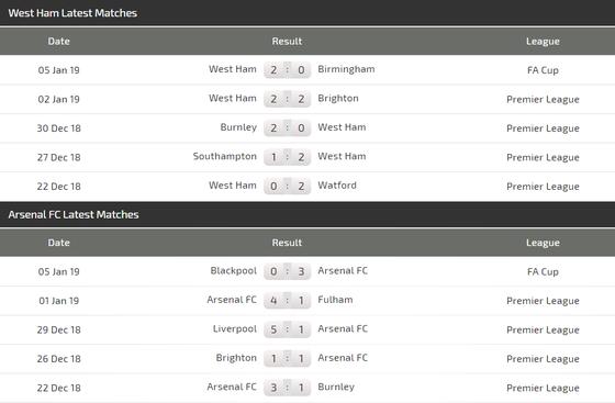 West Ham - Arsenal: Khi Nasri đương đầu Pháo thủ ảnh 3