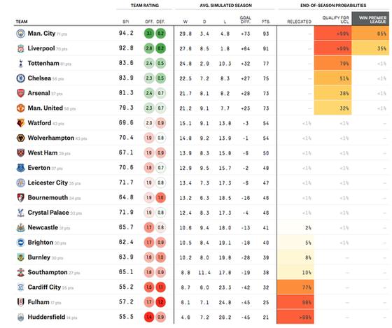 Five Thirty Eight dự đoán: Man City vô địch, Chelsea đá bật MU và Arsenal để xếp thứ 4 ảnh 2
