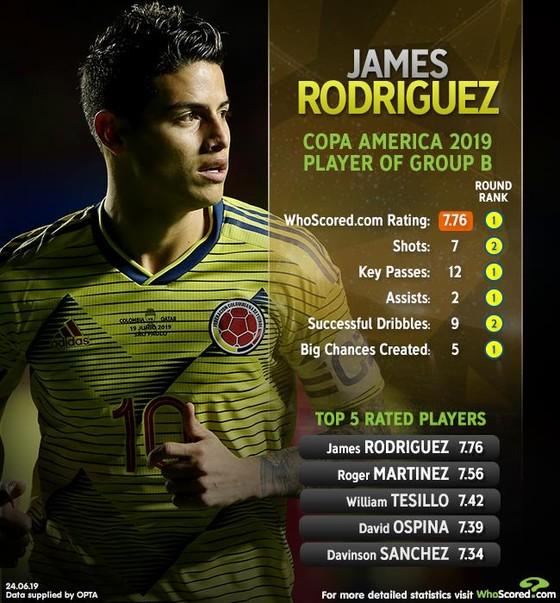 """James Rodriguez tỏa sáng ở Copa America: """"Giải cứu"""" Sarri, có thể mặc áo số 10 của Maradona ở Napoli ảnh 2"""