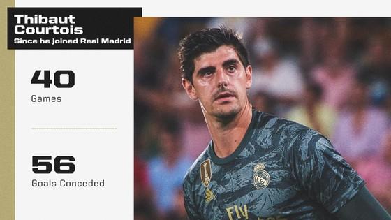 """Thibaut Courtois: 56 bàn/40 trận, chỉ số """"đỉnh"""" như Ronaldo, Messi, vẫn… chỉ trích đồng đội ảnh 1"""