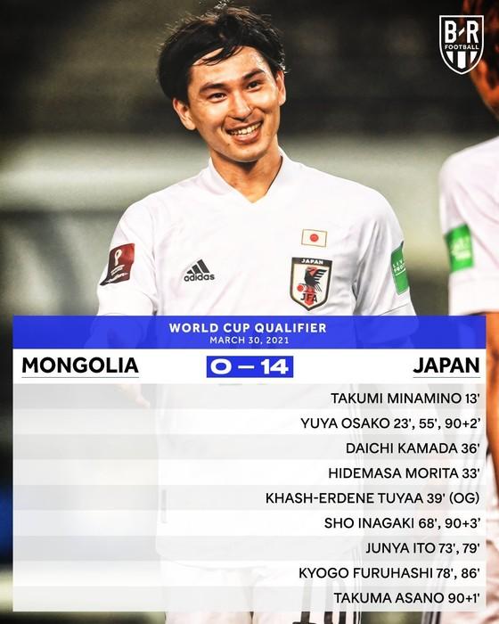 Vòng loại World Cup 2022 khu vực châu Á: Nhật Bản 'hủy diệt' Mông Cổ 20-0 sau 2 lượt trận ảnh 1