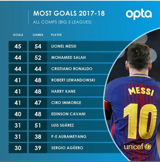Kết thúc mùa giải với 45 bàn, Messi đánh bại cả Ronaldo lẫn Salah ảnh 1