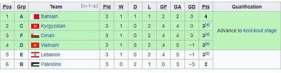 Lịch thi đấu bóng đá Asian Cup 2019, vòng 16 đội, Việt Nam đụng độ Jordan ảnh 6