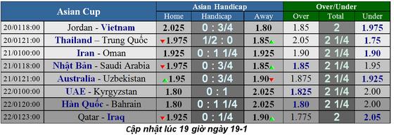 Lịch thi đấu bóng đá Asian Cup 2019, vòng 16 đội, Việt Nam đụng độ Jordan ảnh 2