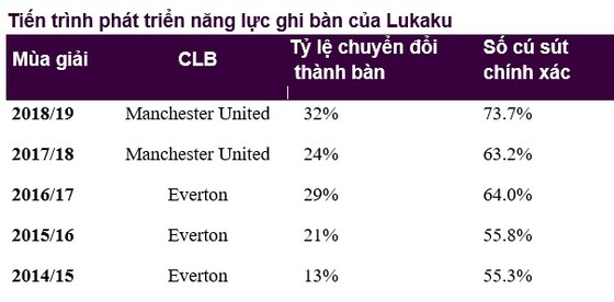 Phong độ ghi bàn của Lukaku làm Arsenal hoảng sợ ảnh 1