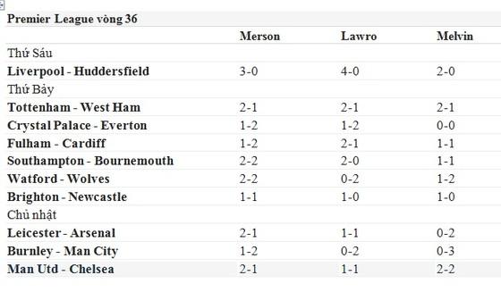 Lịch thi đấu bóng đá Ngoại hạng Anh, vòng 36, Dự đoán của chuyên gia ảnh 1