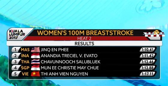 Kết quả thi đấu 100m ếch