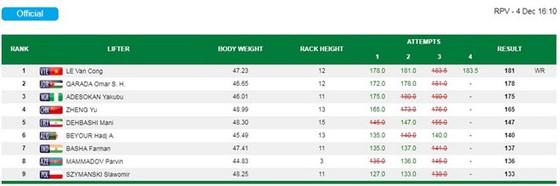 Kết quả thi đấu của Lê Văn Công. Nguồn: Paralympic.org