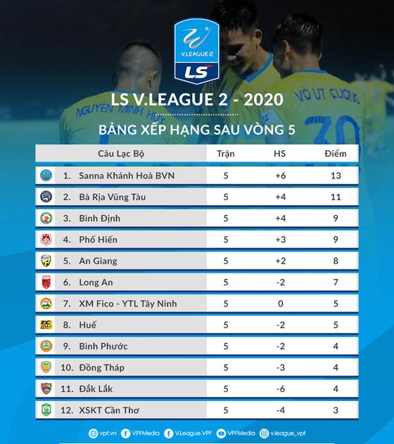 Vòng 6 giải hạng Nhất LS 2020: Chung kết sớm trên sân Bà Rịa ảnh 2