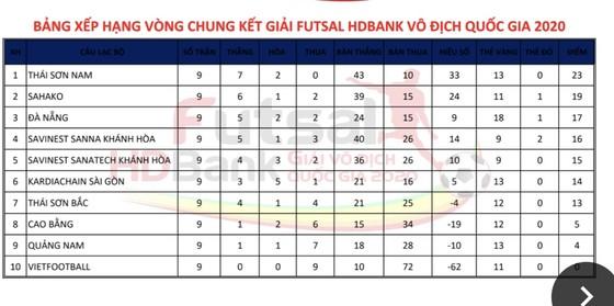 Lượt về Giải Futsal VĐQG 2020: Ai cản được Thái Sơn Nam? ảnh 4