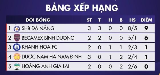Đà Nẵng đến gần ngôi vô địch giải Tập huấn ảnh 2