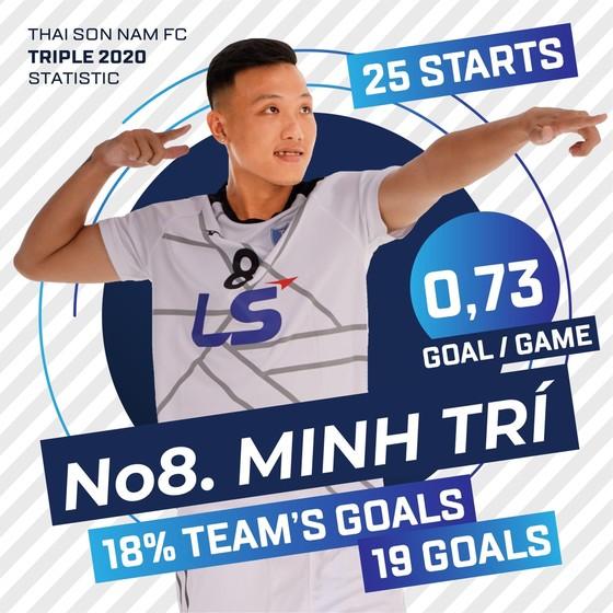 Minh Trí đã có năm 2020 thành công cùng Thái Sơn Nam