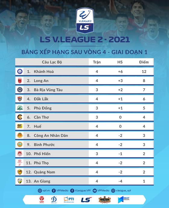 Vòng 5 Giải hạng Nhất LS 2021: Huế có cản nổi Khánh Hòa? ảnh 3