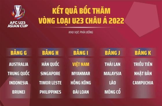 Việt Nam cùng bảng với Myanmar tại vòng loại U23 châu Á 2022 ảnh 2