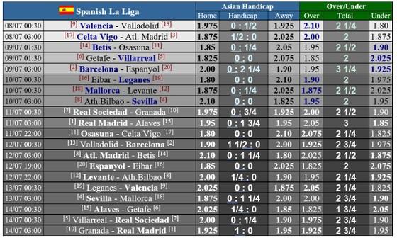 Lịch thi đấu La Liga Vòng 35, ngày 8 và 9-7: Barcelona quyết bám theo Real Madrid đến cùng ảnh 1