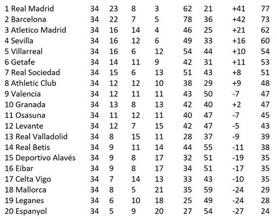 Lịch thi đấu La Liga Vòng 35, ngày 8 và 9-7: Barcelona quyết bám theo Real Madrid đến cùng ảnh 2