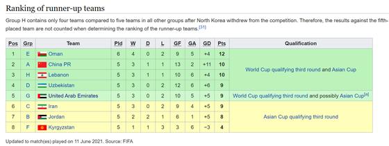 Đội tuyển Việt Nam phải phụ thuộc Hàn Quốc và Australia ảnh 2