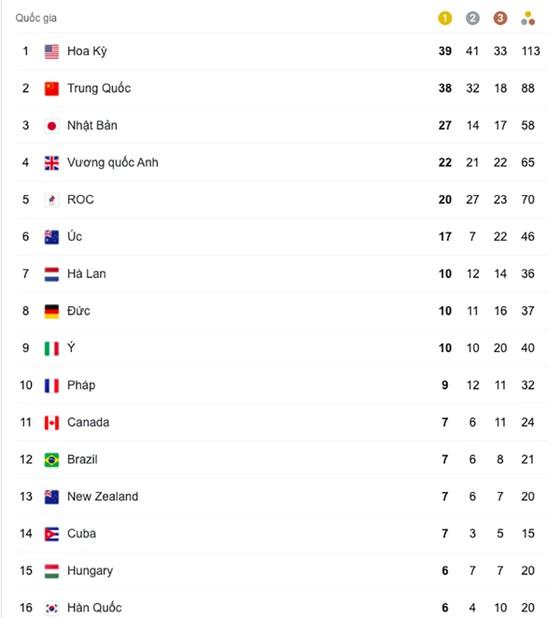 Thể thao Mỹ vượt Trung Quốc để về nhất ở Olympic Tokyo 2020 ảnh 2