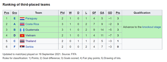 Tuyển futsal Việt Nam để Costa Rica và Guatemala tạm qua mặt ảnh 3