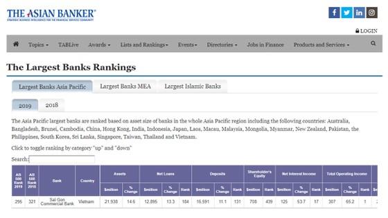 SCB vào tốp 10 Ngân hàng Việt có tên trong danh sách 500 ngân hàng mạnh nhất khu vực ảnh 2