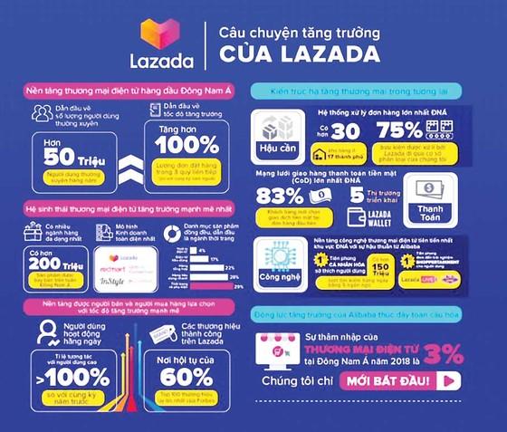 Lazada công bố giải pháp toàn diện giúp nâng cao trải nghiệm mua sắm trực tuyến cho người dùng  ảnh 1