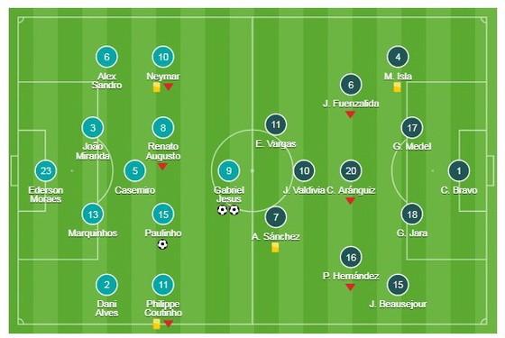Brazil - Chile 3-0: Chile ở nhà xem World Cup ảnh 1