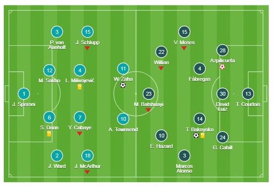 Crystal Palace v Chelsea ảnh 1