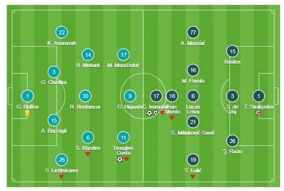 Juventus - Lazio ảnh 1