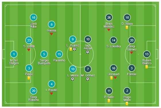 Messi - Suarez ghi bàn, Barca bị chia điểm tại sân nhà ảnh 1
