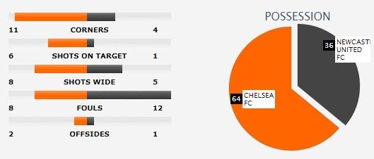 Hazard lập cú đúp, Chelsea tiếp chuỗi 6 trận thắng ảnh 2