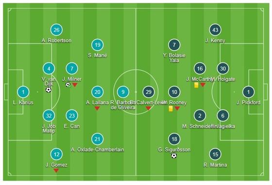 Cúp FA: Liverpool - Everton 2-1: Quà ra mắt của Van Dijk  ảnh 1