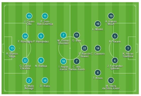 Bị cầm hòa phút cuối, Real thành cựu vương La Liga ảnh 1