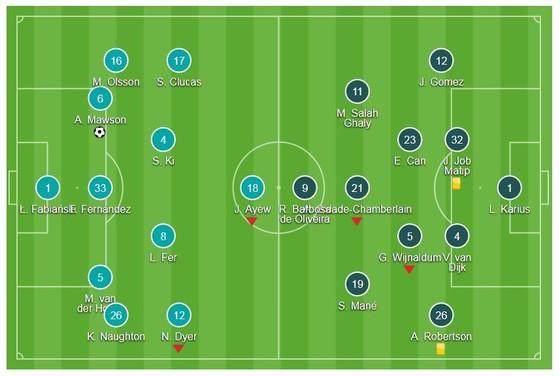 Liverpool thất thủ ảnh 1