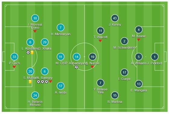 Mkhitaryan tỏa sáng, Ramsey lập hattrick ảnh 1