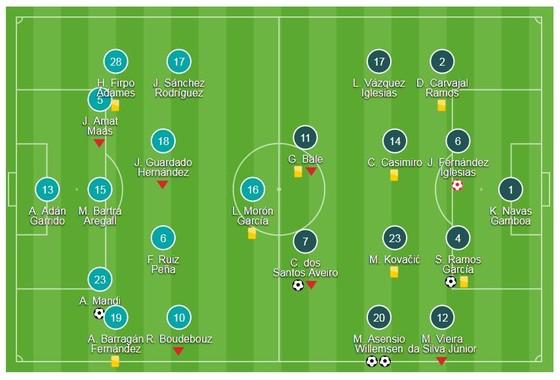 La Liga: Real cán mốc 6.000 bàn thắng  ảnh 1