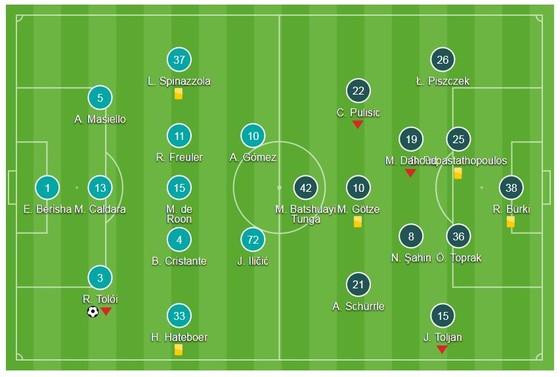Atalanta - Borussia Dortmund 1-1 (chung cuộc 3-4): Dortmund hút chết ảnh 1