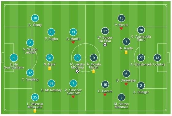 Sanchez - Martial góp công, Lukaku - Lingard ghi bàn ảnh 1