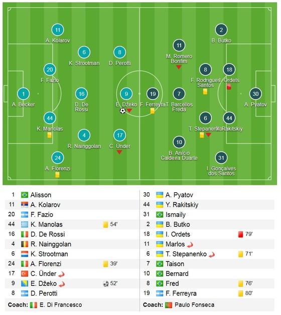 Dzeko tỏa sáng, Roma giành vé nhờ bàn thắng sân khách ảnh 1