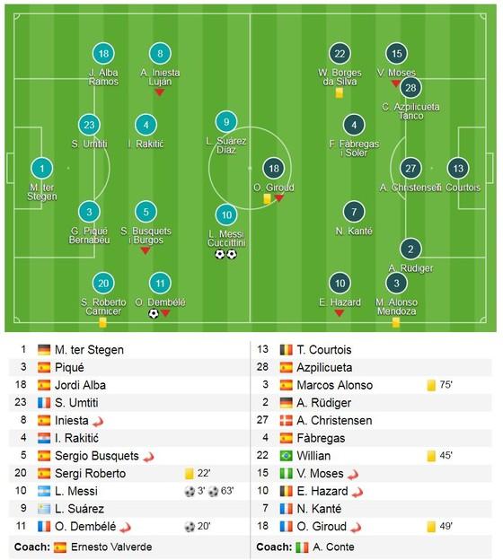 Messi tỏa sáng và chạm mốc 100 bàn thắng ảnh 1