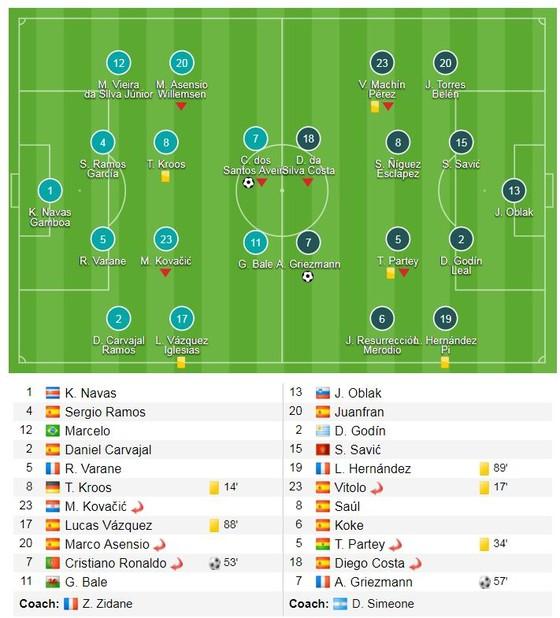 Real Madrid - Atletico Madrid 1-1: Cột dọc, xà ngang cứu thua đội khách ảnh 1