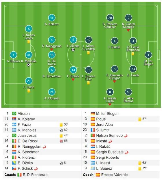 Roma - Barcelona 3-0 (chung cuộc 4-4): Cú sốc Barca, Messi cúi đầu rời sân ảnh 1