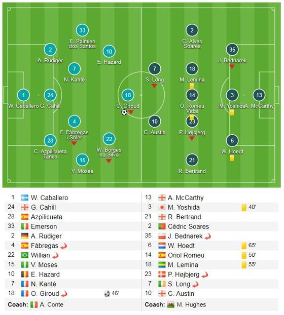 Giroud, Morata giúp The Blues vào chung kết gặp MU ảnh 1
