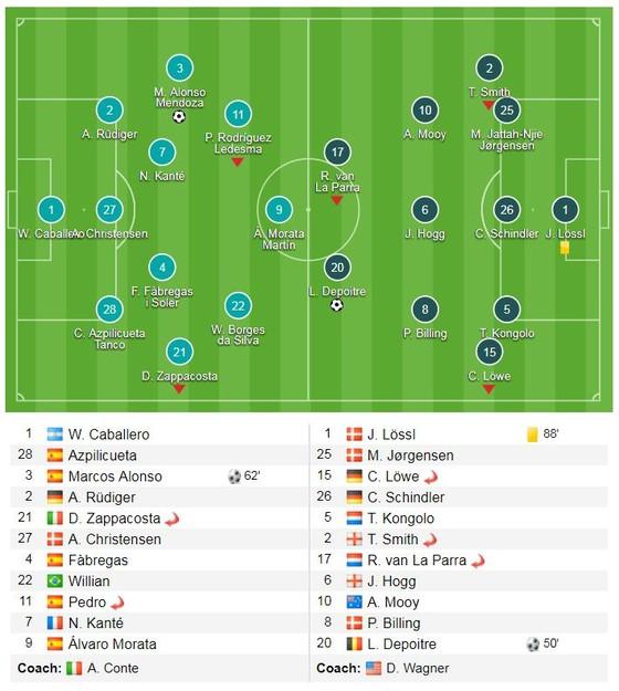 HLV Conte khó vào tốp 4 giành vé Champions League ảnh 1