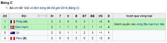Bảng C, Pháp - Peru 1-0: Mbappe kịp lấy 3 điểm quý giá ảnh 1