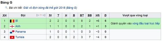 Bảng G, Bỉ - Tunisia 5-2: Hazard cú đúp, Lukaku lập hattick và bắt kịp 4 bàn của Ronaldo ảnh 1