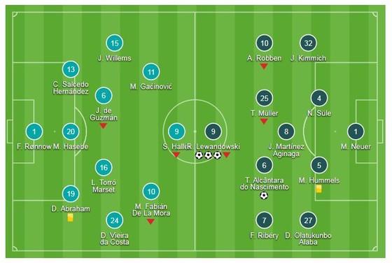 E.Frankfurt - Bayern 0-5: Lewandowski lập hattrick, Hùm xám lần 6 đăng quang ảnh 1