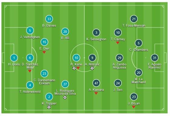 Tottenham Hotspur - Fulham 3-1: Harry Kane góp công, Pochettino có trận thắng thứ 2 ảnh 1