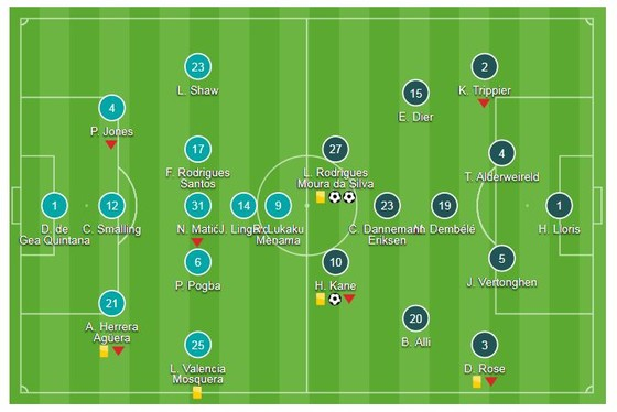 Man United - Tottenham 0-3: Harry Kane, Lucas Moura gieo sầu cho Mourinho ảnh 1